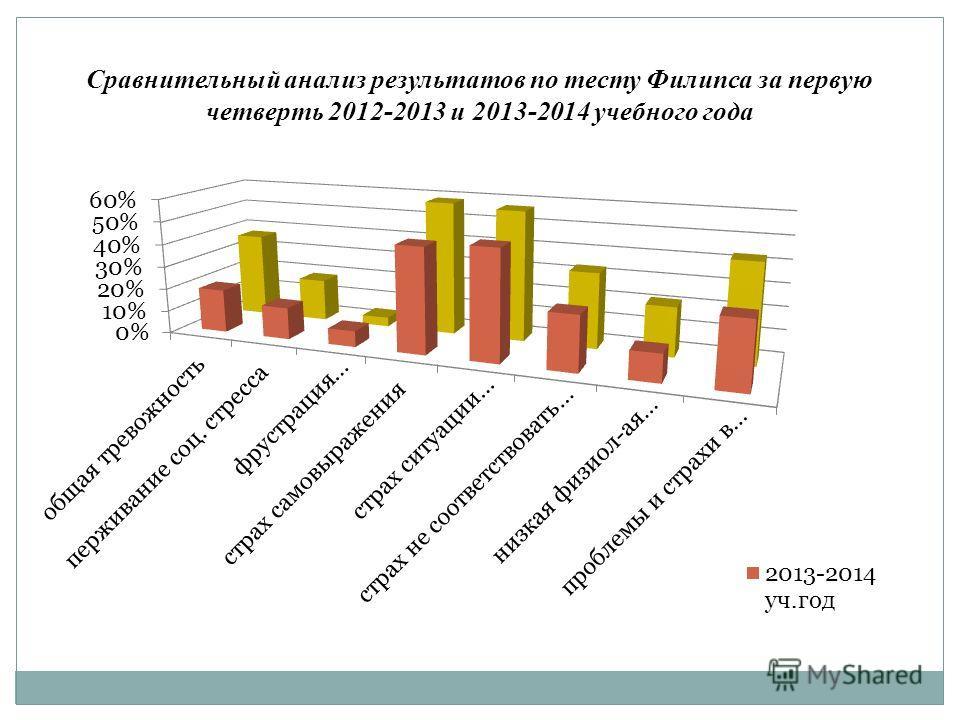 Сравнительный анализ результатов по тесту Филипса за первую четверть 2012-2013 и 2013-2014 учебного года