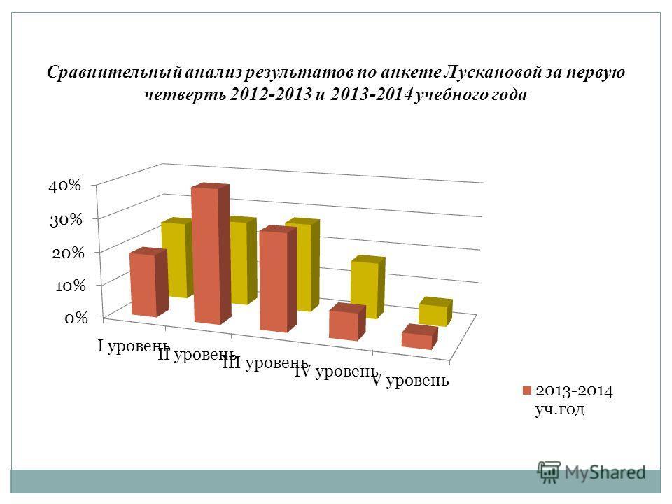 Сравнительный анализ результатов по анкете Лускановой за первую четверть 2012-2013 и 2013-2014 учебного года