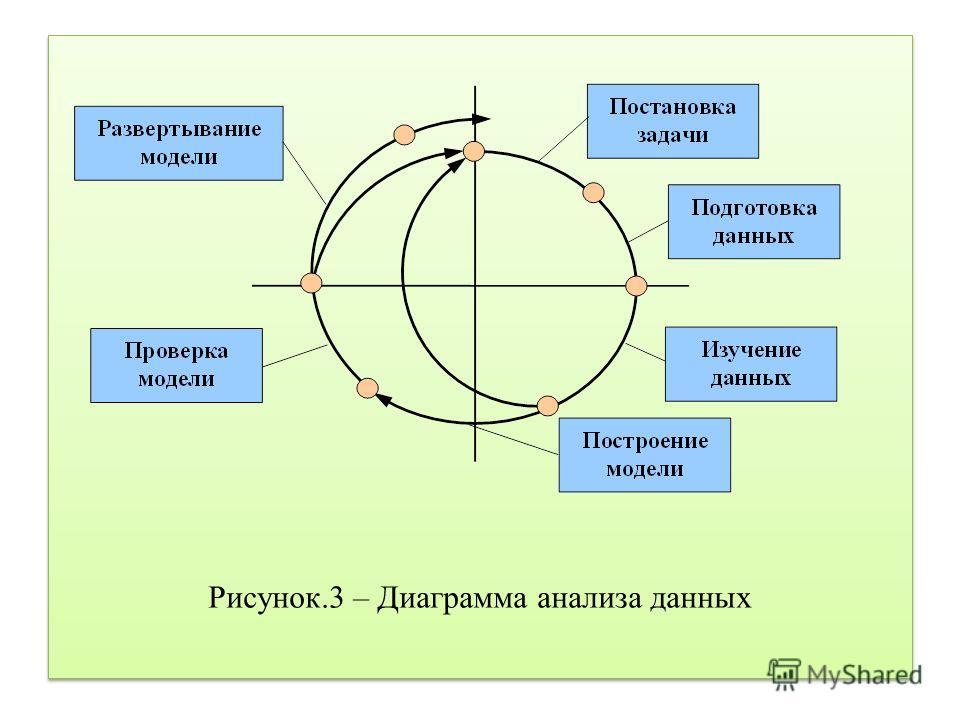 Рисунок.3 – Диаграмма анализа данных
