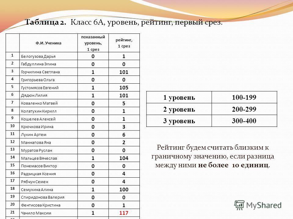 Таблица 2. Класс 6А, уровень, рейтинг, первый срез. Рейтинг будем считать близким к граничному значению, если разница между ними не более 10 единиц. 1 уровень100-199 2 уровень200-299 3 уровень300-400 Ф.И. Ученика показанный уровень, 1 срез рейтинг, 1