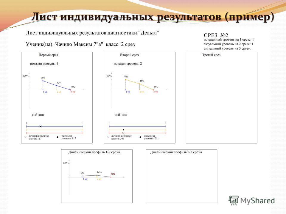 Лист индивидуальных результатов (пример)