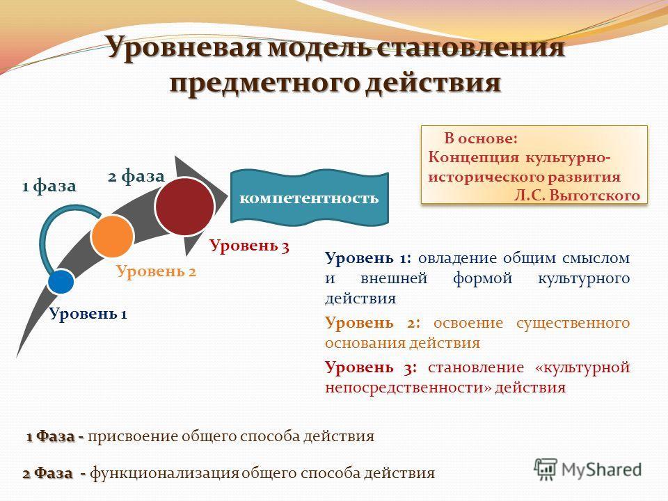Уровневая модель становления предметного действия компетентность 1 фаза 2 фаза 1 Фаза - 1 Фаза - присвоение общего способа действия 2 Фаза - 2 Фаза - функционализация общего способа действия Уровень 1: овладение общим смыслом и внешней формой культур
