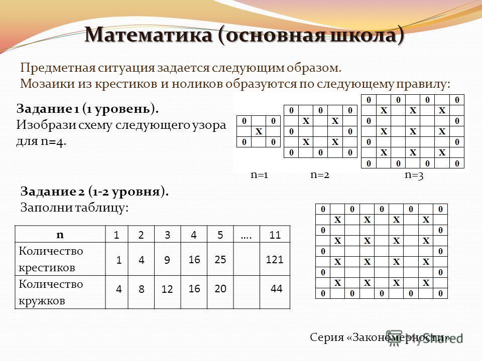Математика (основная школа) Предметная ситуация задается следующим образом. Мозаики из крестиков и ноликов образуются по следующему правилу: Задание 1 (1 уровень). Изобрази схему следующего узора для n=4. Задание 2 (1-2 уровня). Заполни таблицу: n 12