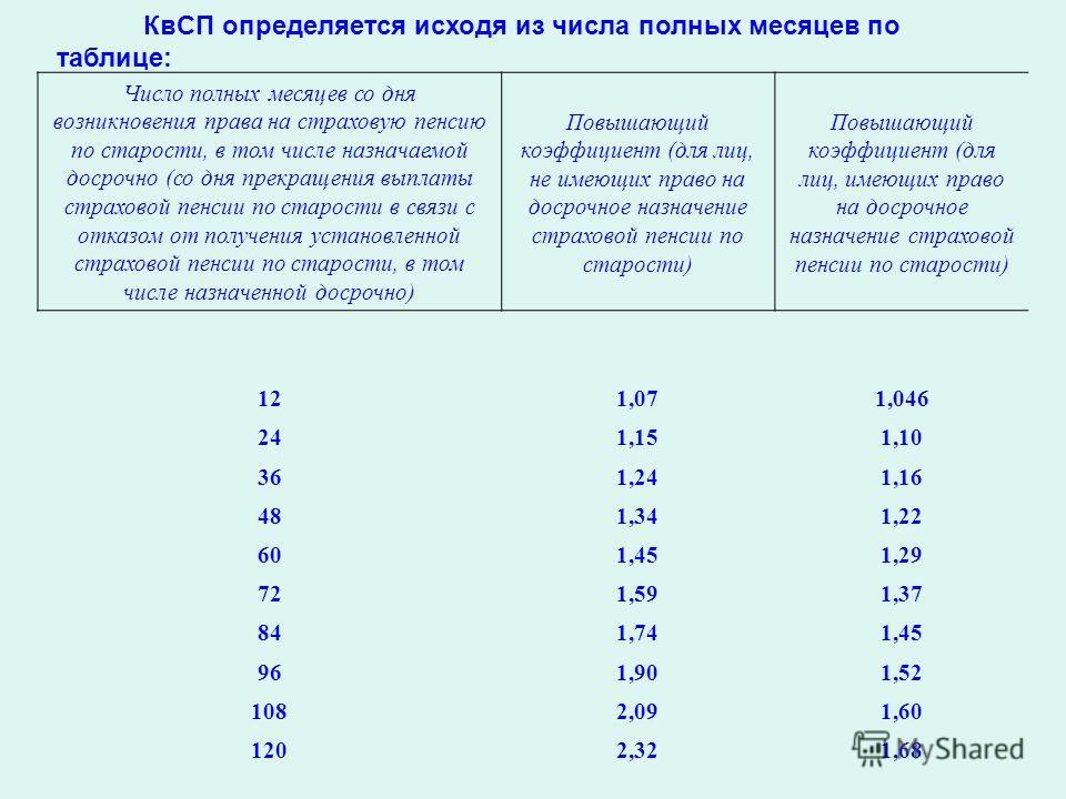 КвСП определяется исходя из числа полных месяцев по таблице: Число полных месяцев со дня возникновения права на страховую пенсию по старости, в том числе назначаемой досрочно (со дня прекращения выплаты страховой пенсии по старости в связи с отказом