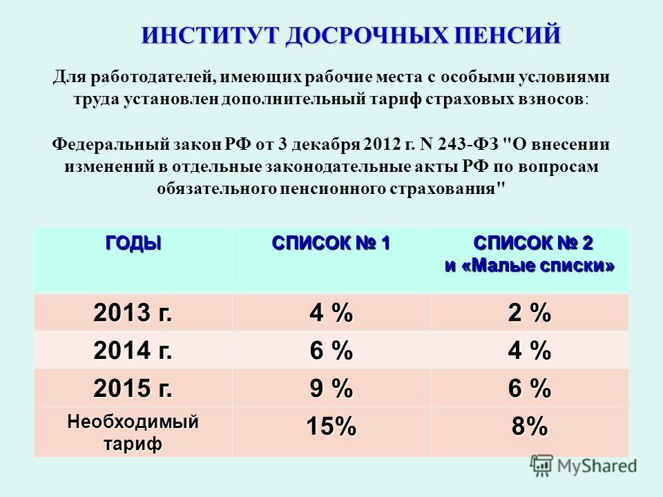 ИНСТИТУТ ДОСРОЧНЫХ ПЕНСИЙ Для работодателей, имеющих рабочие места с особыми условиями труда установлен дополнительный тариф страховых взносов: ГОДЫ СПИСОК 1 СПИСОК 2 и «Малые списки» 2013 г. 4 % 2 %2 %2 %2 % 2014 г. 6 %6 %6 %6 % 4 %4 %4 %4 % 2015 г.