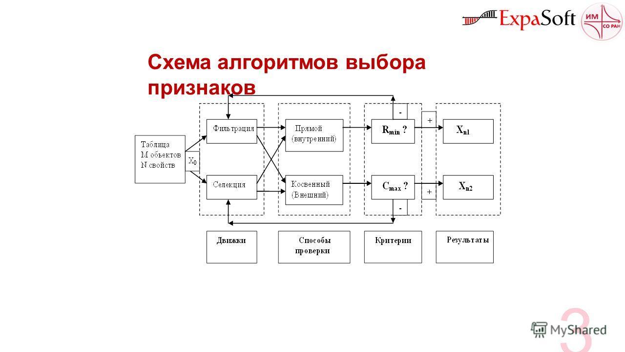 Схема алгоритмов выбора признаков 3