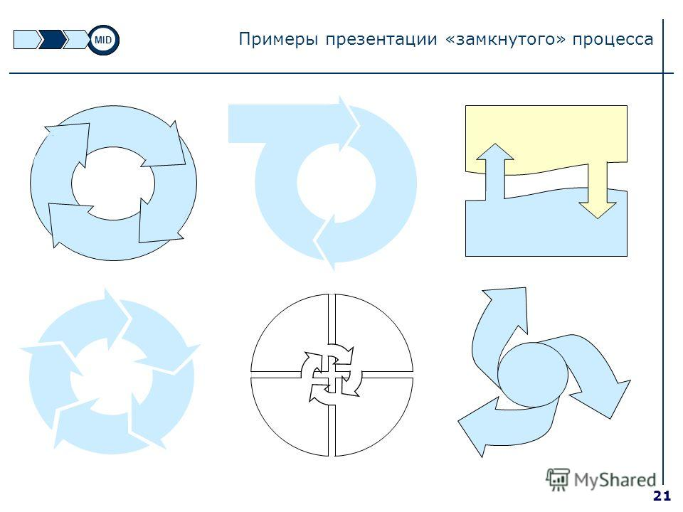 21 Примеры презентации «замкнутого» процесса MID