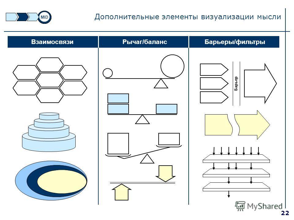 22 Дополнительные элементы визуализации мысли Барьеры/фильтры Барьер ВзаимосвязиРычаг/баланс MID