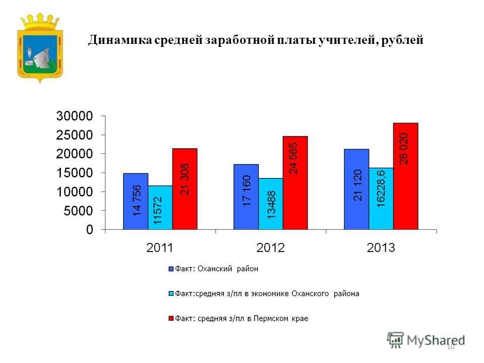 10 Динамика средней заработной платы учителей, рублей