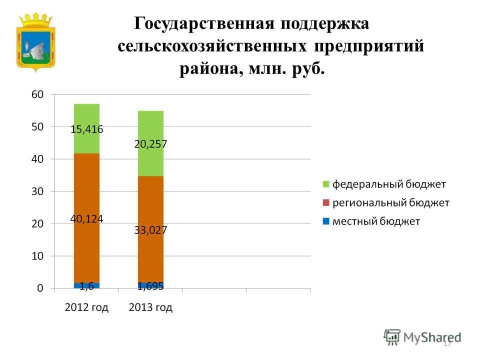 Государственная поддержка сельскохозяйственных предприятий района, млн. руб. 17