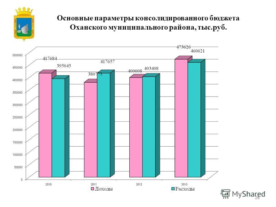 28 Основные параметры консолидированного бюджета Оханского муниципального района, тыс.руб.