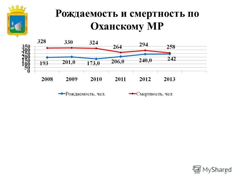444 Рождаемость и смертность по Оханскому МР