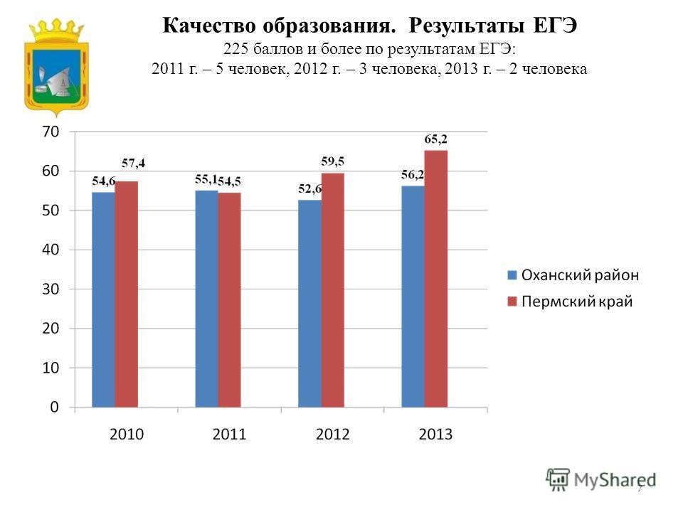 7 Качество образования. Результаты ЕГЭ 225 баллов и более по результатам ЕГЭ: 2011 г. – 5 человек, 2012 г. – 3 человека, 2013 г. – 2 человека
