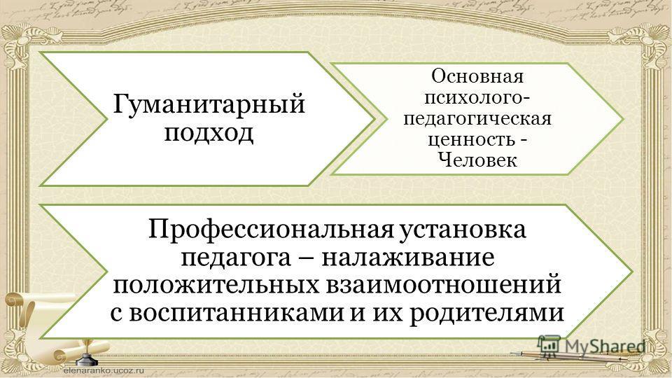 Гуманитарный подход Основная психолого- педагогическая ценность - Человек Профессиональная установка педагога – налаживание положительных взаимоотношений с воспитанниками и их родителями