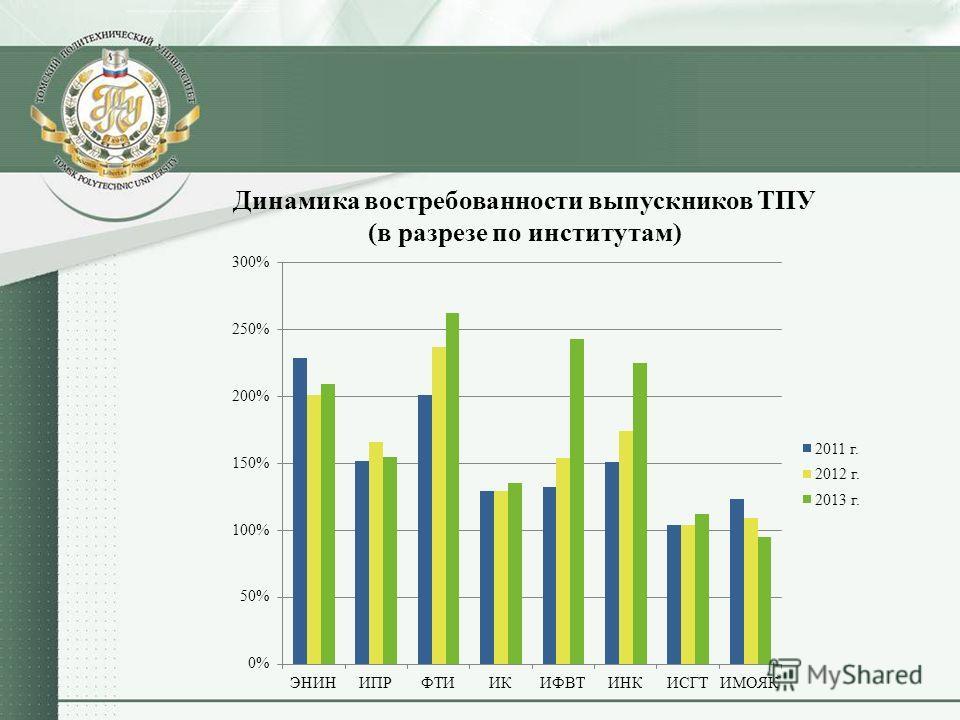 Динамика востребованности выпускников ТПУ (в разрезе по институтам)
