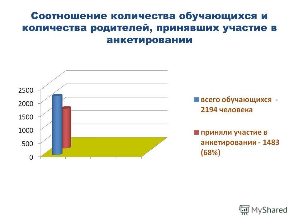 Соотношение количества обучающихся и количества родителей, принявших участие в анкетировании