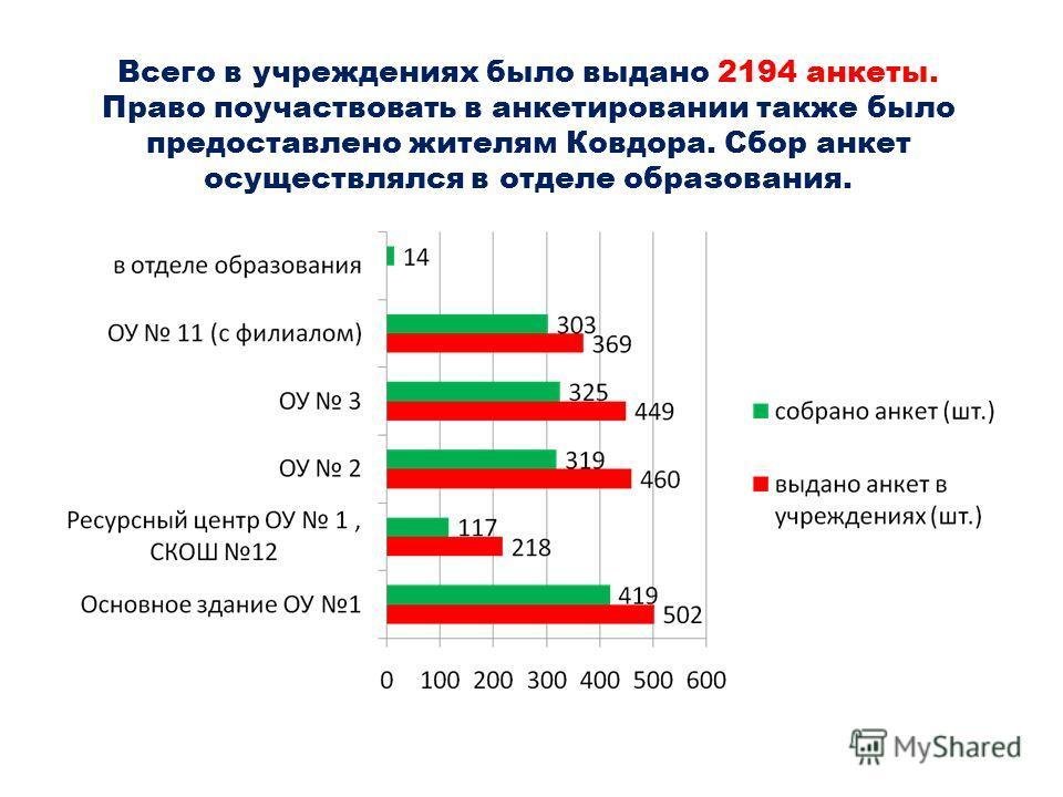 Всего в учреждениях было выдано 2194 анкеты. Право поучаствовать в анкетировании также было предоставлено жителям Ковдора. Сбор анкет осуществлялся в отделе образования.