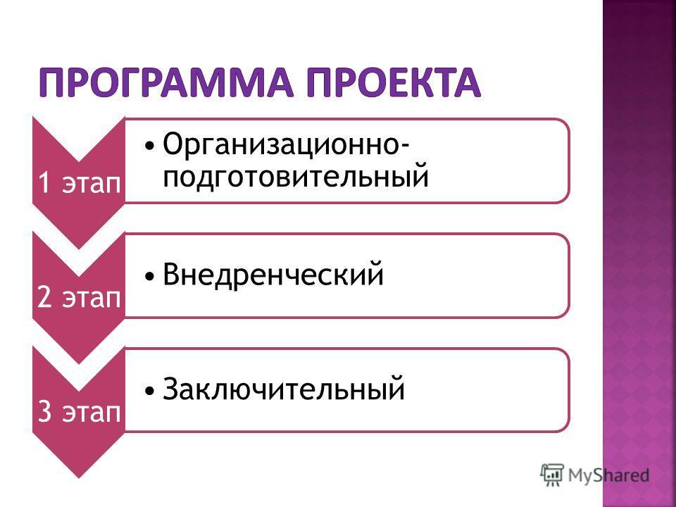 1 этап Организационно- подготовительный 2 этап Внедренческий 3 этап Заключительный