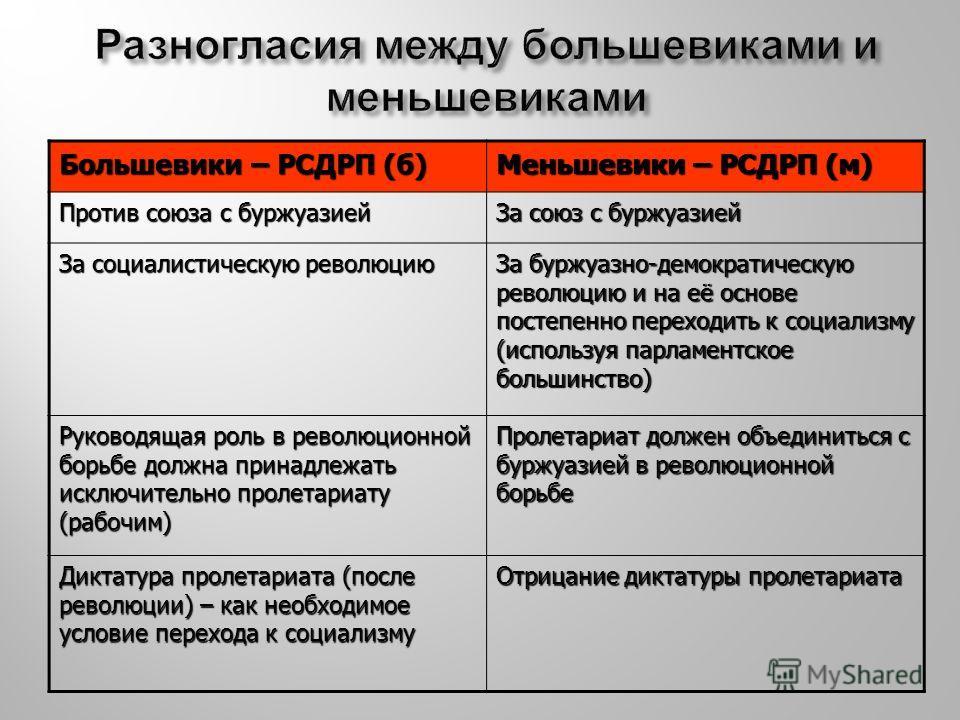 Большевики – РСДРП (б) Меньшевики – РСДРП (м) Против союза с буржуазией За союз с буржуазией За социалистическую революцию За буржуазно-демократическую революцию и на её основе постепенно переходить к социализму (используя парламентское большинство)