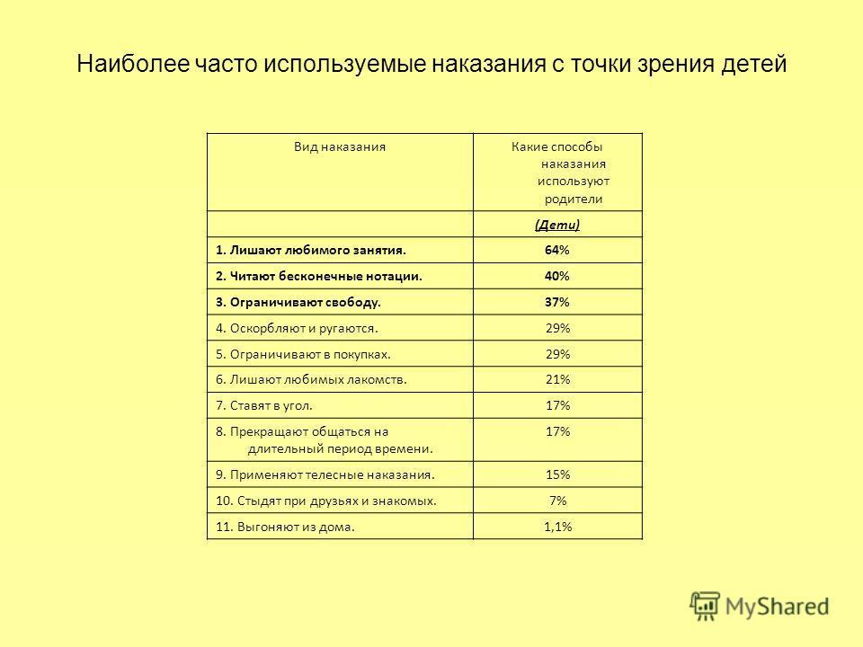 Вид наказанияКакие способы наказания используют родители (Дети) 1. Лишают любимого занятия.64% 2. Читают бесконечные нотации.40% 3. Ограничивают свободу.37% 4. Оскорбляют и ругаются.29% 5. Ограничивают в покупках.29% 6. Лишают любимых лакомств.21% 7.