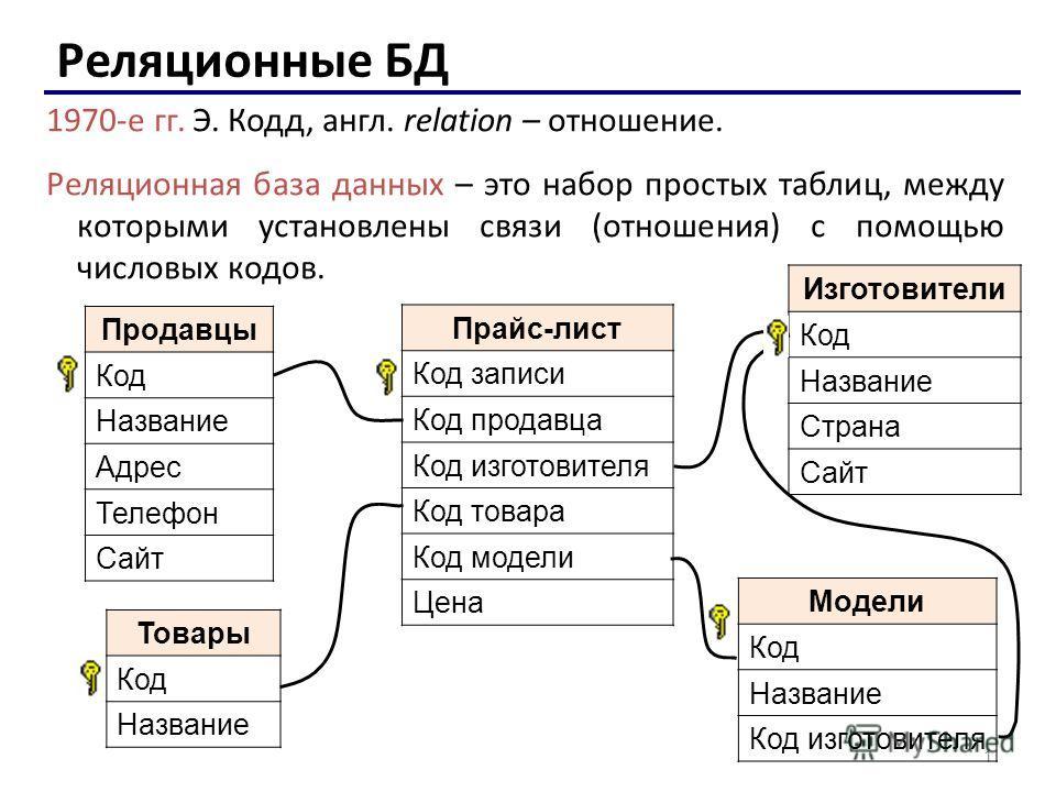 1 Реляционные БД 1970-е гг. Э. Кодд, англ. relation – отношение. Реляционная база данных – это набор простых таблиц, между которыми установлены связи (отношения) с помощью числовых кодов. Продавцы Код Название Адрес Телефон Сайт Изготовители Код Назв