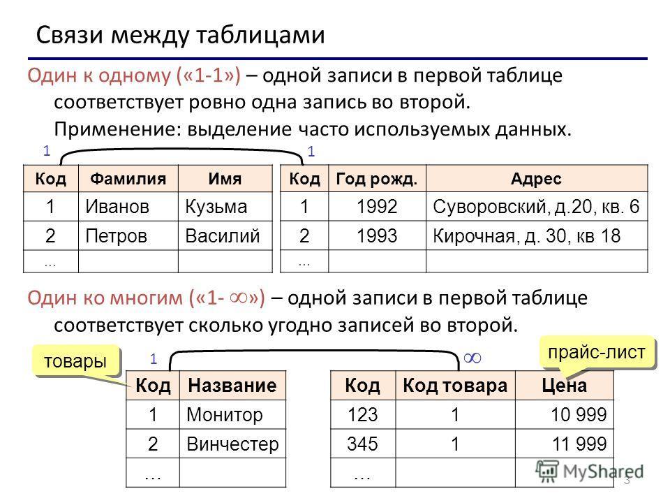 3 Связи между таблицами Один к одному («1-1») – одной записи в первой таблице соответствует ровно одна запись во второй. Применение: выделение часто используемых данных. КодФамилияИмя 1ИвановКузьма 2ПетровВасилий … КодГод рожд.Адрес 11992Суворовский,