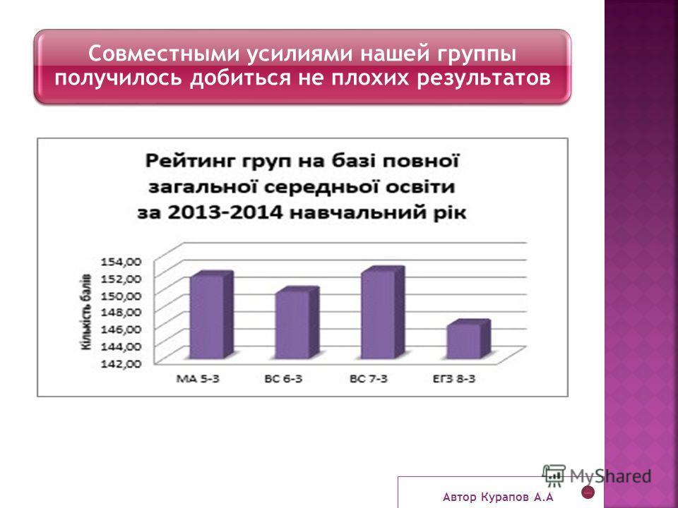 Совместными усилиями нашей группы получилось добиться не плохих результатов Автор Курапов А.А