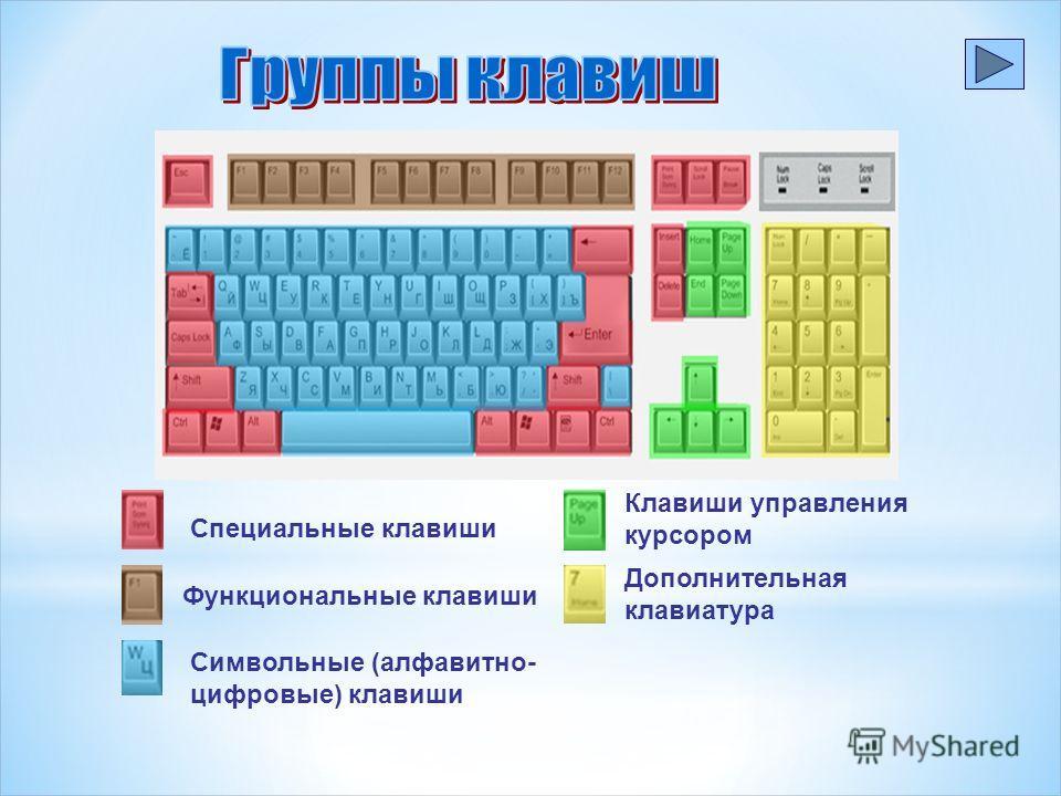 Функциональные клавиши Специальные клавиши Символьные (алфавитно- цифровые) клавиши Клавиши управления курсором Дополнительная клавиатура