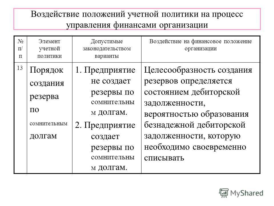 Воздействие положений учетной политики на процесс управления финансами организации п/ п Элемент учетной политики Допустимые законодательством варианты Воздействие на финансовое положение организации 13 Порядок создания резерва по сомнительным долгам