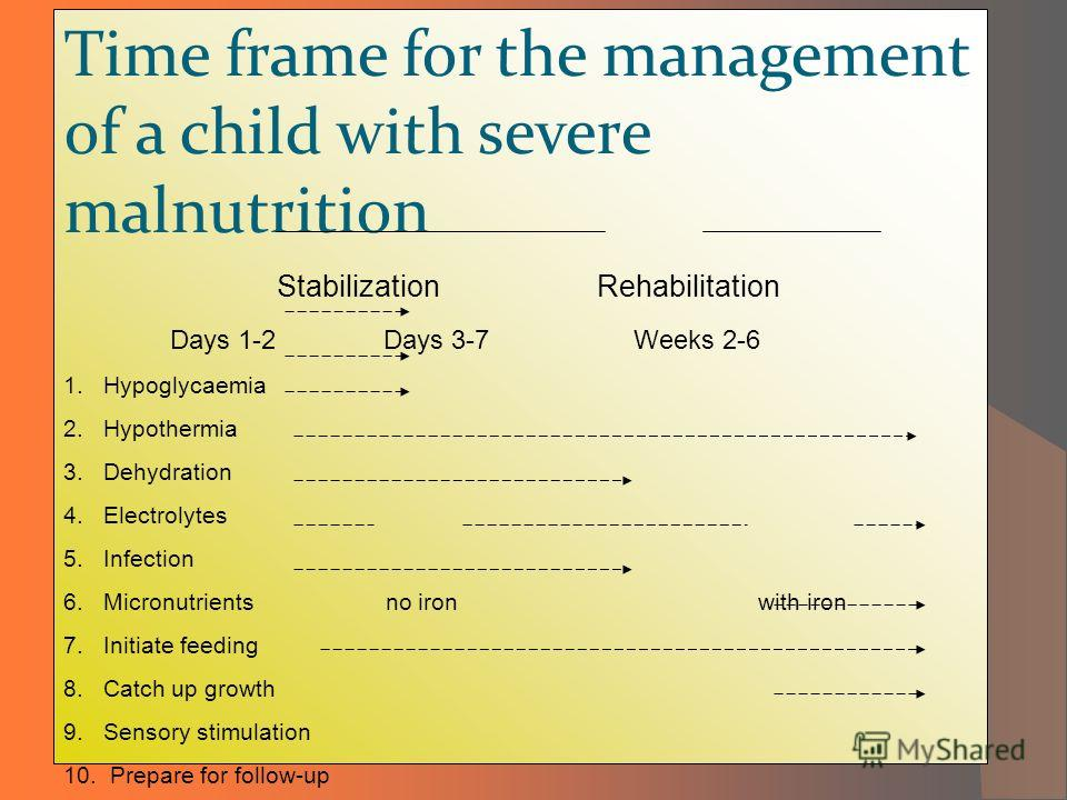Time frame for the management of a child with severe malnutrition StabilizationRehabilitation Days 1-2Days 3-7 Weeks 2-6 1. Hypoglycaemia 2. Hypothermia 3. Dehydration 4. Electrolytes 5. Infection 6. Micronutrients no iron with iron 7. Initiate feedi