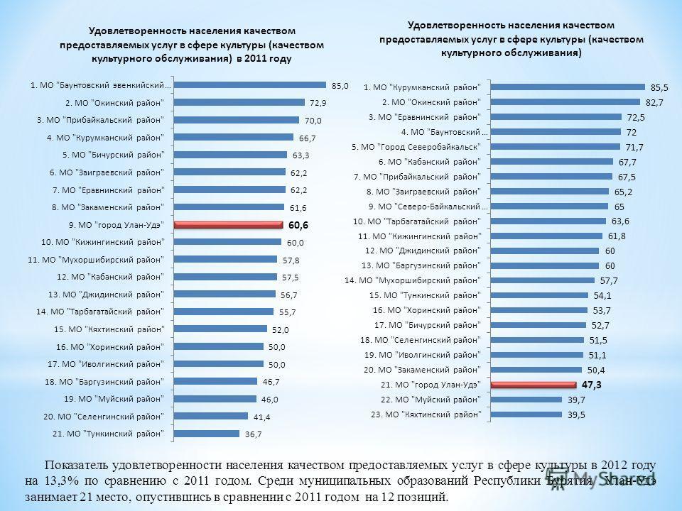 Показатель удовлетворенности населения качеством предоставляемых услуг в сфере культуры в 2012 году на 13,3% по сравнению с 2011 годом. Среди муниципальных образований Республики Бурятия Улан-Удэ занимает 21 место, опустившись в сравнении с 2011 годо