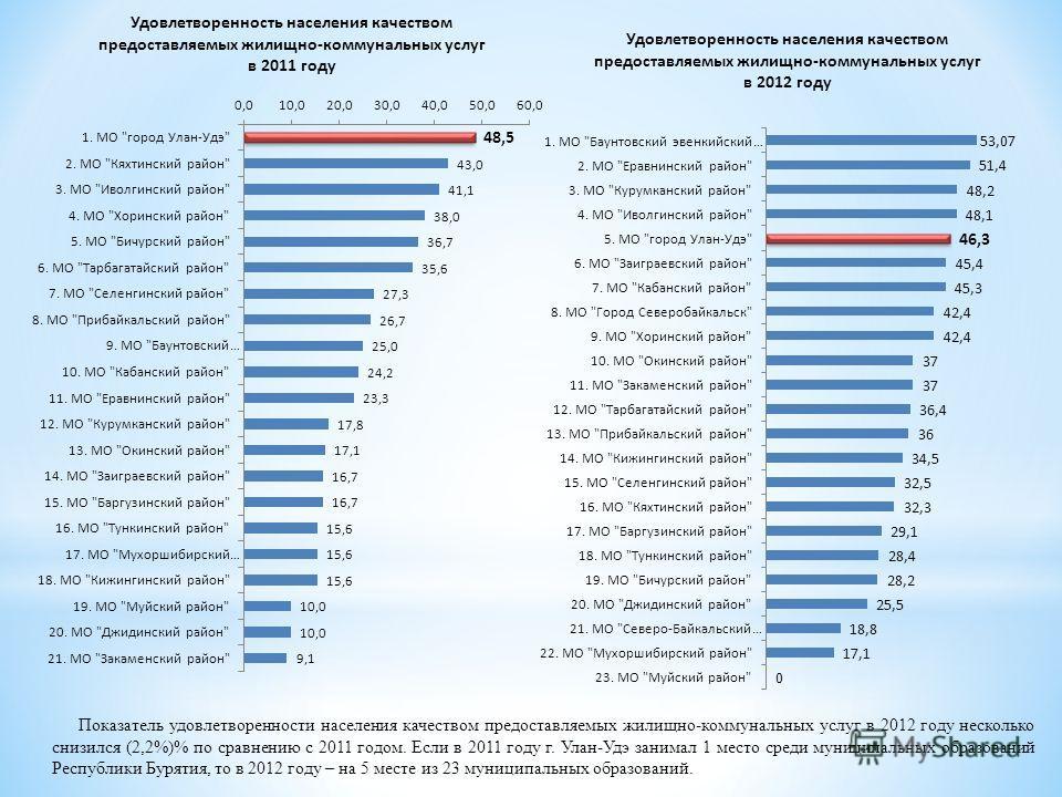 Показатель удовлетворенности населения качеством предоставляемых жилищно-коммунальных услуг в 2012 году несколько снизился (2,2%)% по сравнению с 2011 годом. Если в 2011 году г. Улан-Удэ занимал 1 место среди муниципальных образований Республики Буря