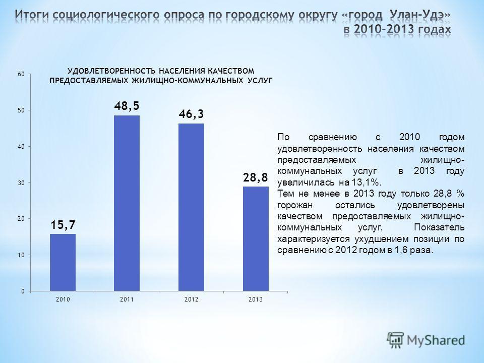 По сравнению с 2010 годом удовлетворенность населения качеством предоставляемых жилищно- коммунальных услуг в 2013 году увеличилась на 13,1%. Тем не менее в 2013 году только 28,8 % горожан остались удовлетворены качеством предоставляемых жилищно- ком