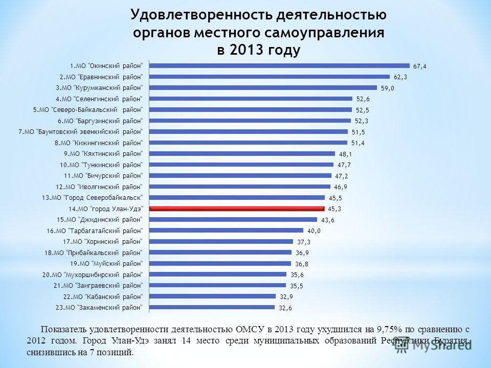 Удовлетворенность деятельностью органов местного самоуправления в 2013 году Показатель удовлетворенности деятельностью ОМСУ в 2013 году ухудшился на 9,75% по сравнению с 2012 годом. Город Улан-Удэ занял 14 место среди муниципальных образований Респуб