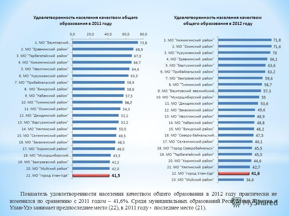 Показатель удовлетворенности населения качеством общего образования в 2012 году практически не изменился по сравнению с 2011 годом – 41,6%. Среди муниципальных образований Республики Бурятия и Улан-Удэ занимает предпоследнее место (22), в 2011 году -