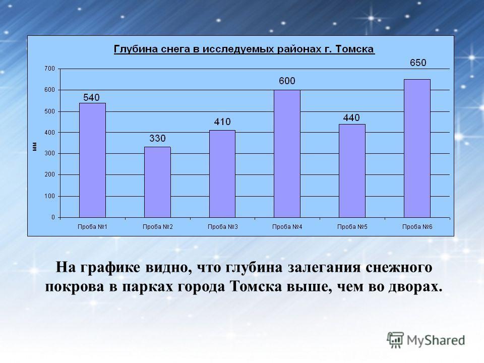 На графике видно, что глубина залегания снежного покрова в парках города Томска выше, чем во дворах.