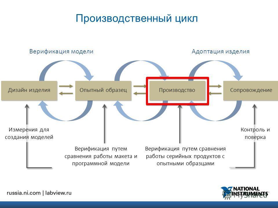 Производственный цикл Дизайн изделия Опытный образец Производство Сопровождение Адоптация изделияВерификация модели Измерения для создания моделей Верификация путем сравнения работы серийных продуктов с опытными образцами Контроль и поверка Верификац