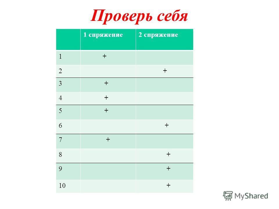 Проверь себя 1 спряжение2 спряжение 1 + 2 + 3 + 4 + 5 + 6 + 7 + 8 + 9 + 10 +