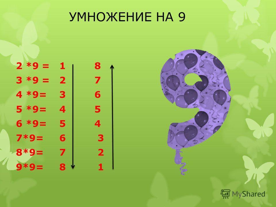 УМНОЖЕНИЕ НА 9 2 *9 = 1 8 3 *9 = 2 7 4 *9= 3 6 5 *9= 4 5 6 *9= 5 4 7*9= 6 3 8*9= 7 2 9*9= 8 1