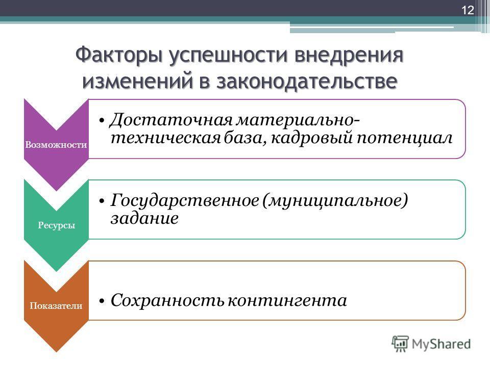 Факторы успешности внедрения изменений в законодательстве Возможности Достаточная материально- техническая база, кадровый потенциал Ресурсы Государственное (муниципальное) задание Показатели Сохранность контингента 12