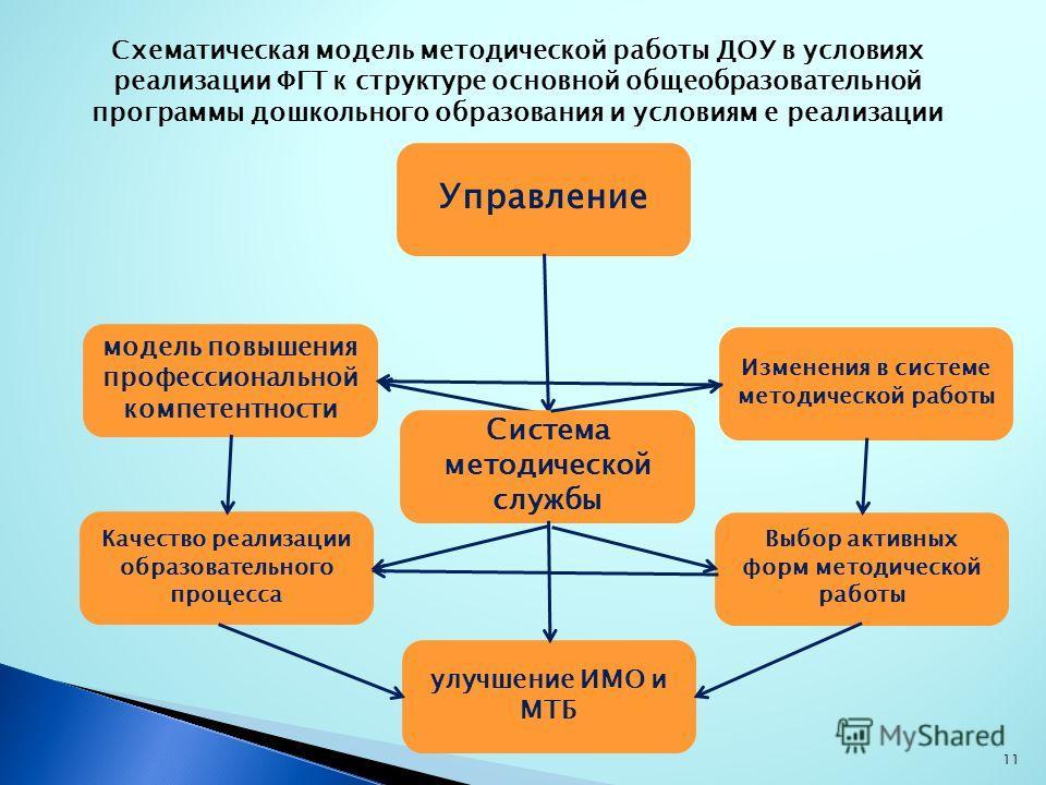 11 Схематическая модель методической работы ДОУ в условиях реализации ФГТ к структуре основной общеобразовательной программы дошкольного образования и условиям е реализации Управление Выбор активных форм методической работы Качество реализации образо
