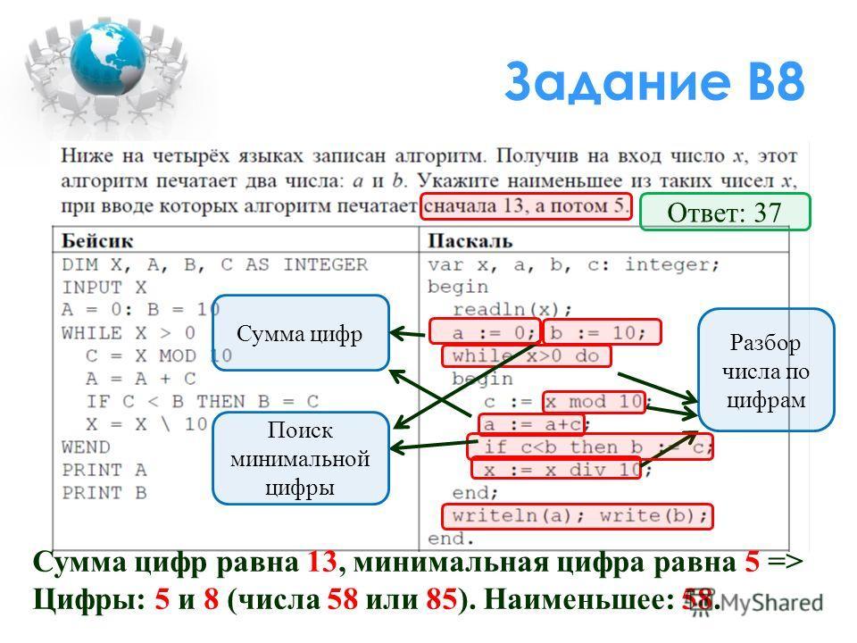 Задание В8 Разбор числа по цифрам Сумма цифр Поиск минимальной цифры Сумма цифр равна 13, минимальная цифра равна 5 => Цифры: 5 и 8 (числа 58 или 85). Наименьшее: 58. Ответ: 37