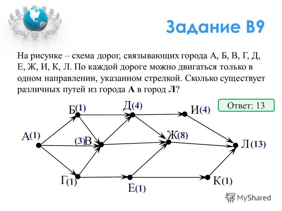 Задание В9 На рисунке – схема дорог, связывающих города А, Б, В, Г, Д, Е, Ж, И, К, Л. По каждой дороге можно двигаться только в одном направлении, указанном стрелкой. Сколько существует различных путей из города А в город Л? (1) (3) (1) (4) (8) (1) (