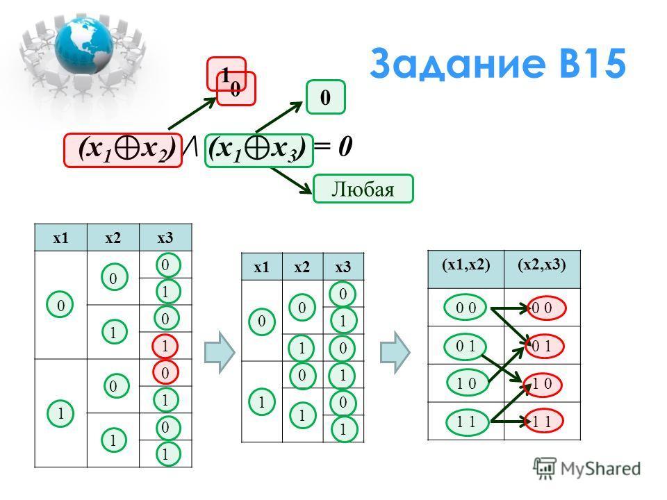Задание В15 (x 1 x 2 ) /\ (x 1 x 3 ) = 0 x1x2x3 0 0 0 1 1 0 1 1 0 0 1 1 0 1 0 1 Любая 0 x1x2x3 0 0 0 1 10 1 01 1 0 1 (x1,x2)(x2,x3) 0 0 1 1 0 1
