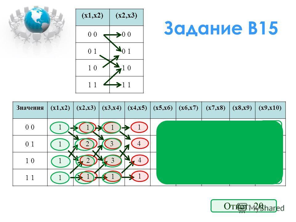 Задание В15 (x1,x2)(x2,x3) 0 0 1 1 0 1 Значения(x1,x2)(x2,x3)(x3,x4)(x4,x5)(x5,x6)(x6,x7)(x7,x8)(x8,x9)(x9,x10) 0 111111 0 1156789 1 0156789 1 111111 1 2 2 1 Ответ: 20 1 3 3 1 1 4 4 1