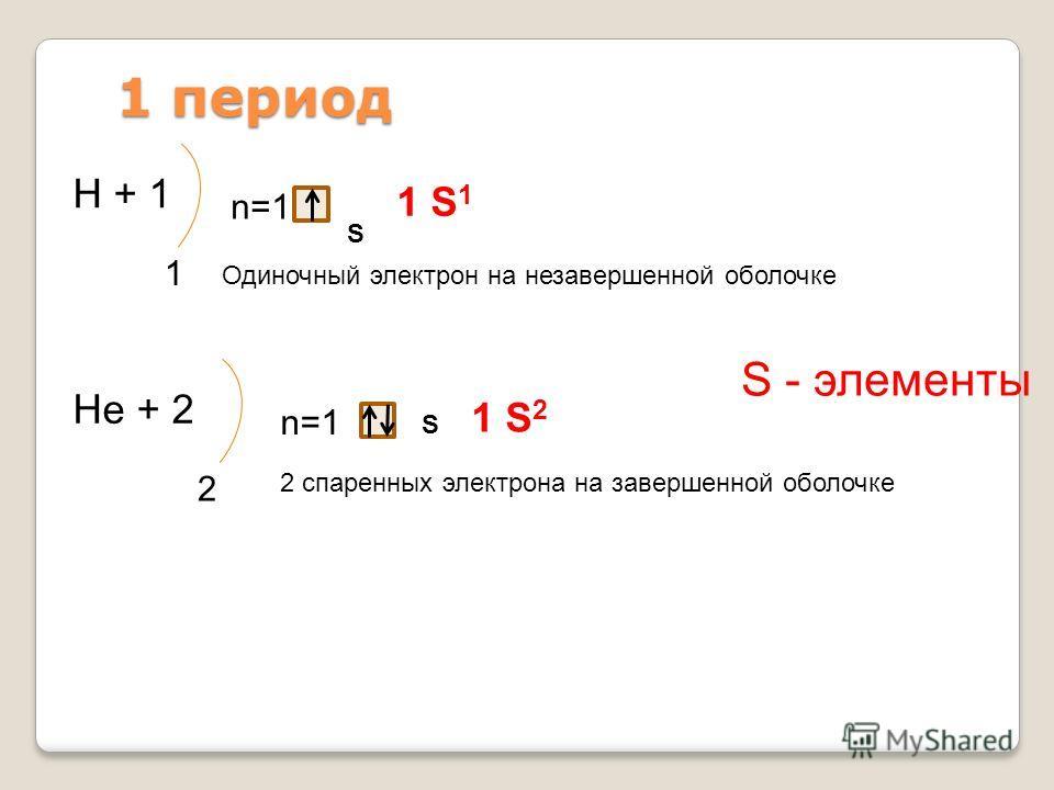 1 период Н + 1 1 n=1 S 1 S 1 Нe + 2 2 n=1 S 1 S 2 Одиночный электрон на незавершенной оболочке 2 спаренных электрона на завершенной оболочке S - элементы