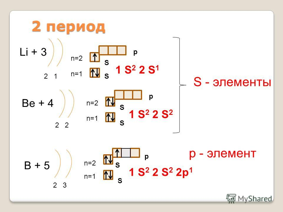 2 период Li + 3 2 1 n=1 n=2 1 S 2 2 S 1 Be + 4 2 n=1 n=2 1 S 2 2 S 2 B + 5 2 3 n=1 n=2 1 S 2 2 S 2 2p 1 S - элементы р - элемент S S S S S S p p p