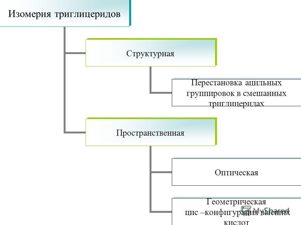 Изомерия триглицеридов Структурная Перестановка ацильных группировок в смешанных триглицеридах Пространственная Оптическая Геометрическая цис –конфигурация высших кислот