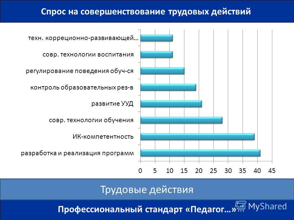 Спрос на совершенствование трудовых действий Профессиональный стандарт «Педагог…» Трудовые действия