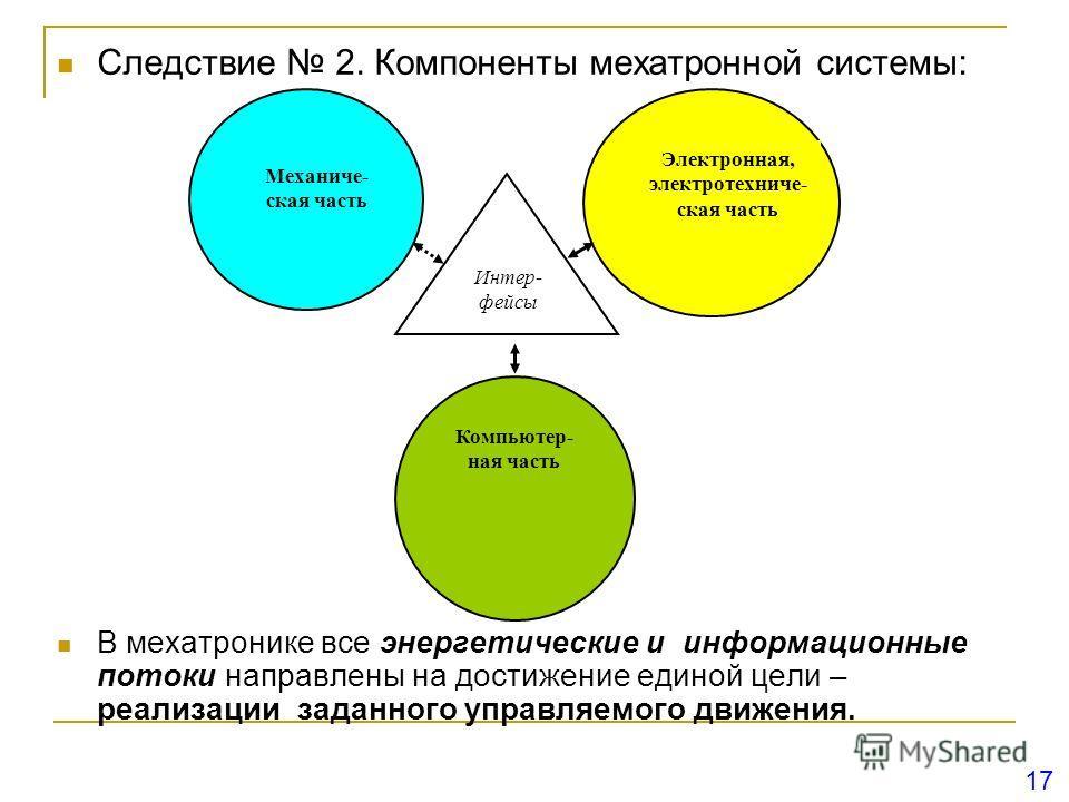 Следствие 2. Компоненты мехатронной системы: В мехатронике все энергетические и информационные потоки направлены на достижение единой цели – реализации заданного управляемого движения. Механиче- ская часть Электронная, электротехниче- ская часть Комп